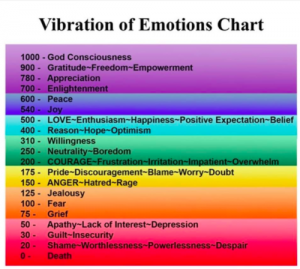 Emotion+Chart
