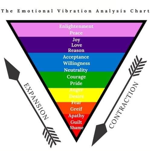 emotional+vibration